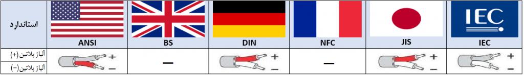 استاندارد ترموکوپل نوع b