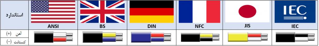 استاندارد ترموکوپل نوع j